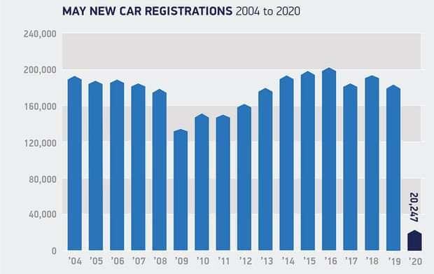 各年 5 月汽車銷量 (圖表取自英國衛報)