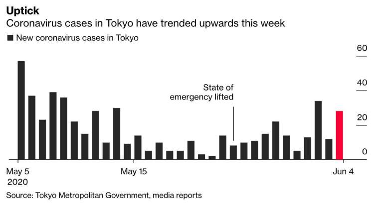 自全國解封後,東京每日新增確診病例反而持續攀升 (圖:Bloomberg)