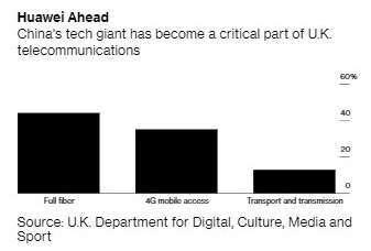 英國電信業者使用華為比例 (圖:Bloomberg)