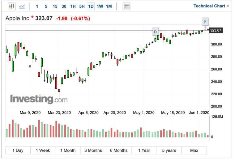 蘋果股價日K線圖 (圖:Investing.com)
