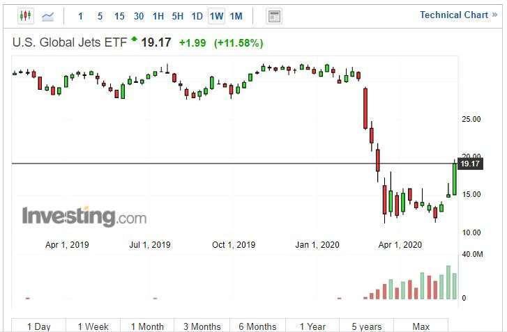 美國全球航空股 ETF(圖片: Investing)