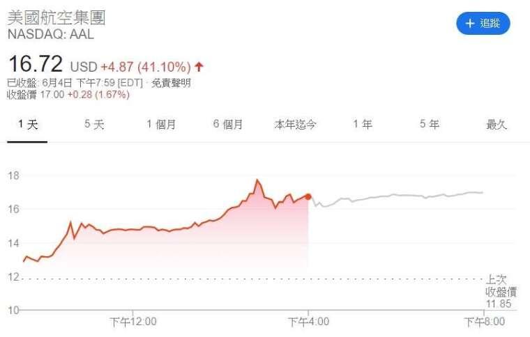 美國航空股價走勢 (來源: Google)