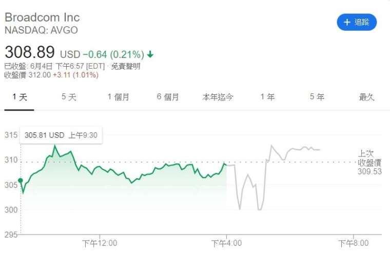 博通股價走勢。(來源: Google)