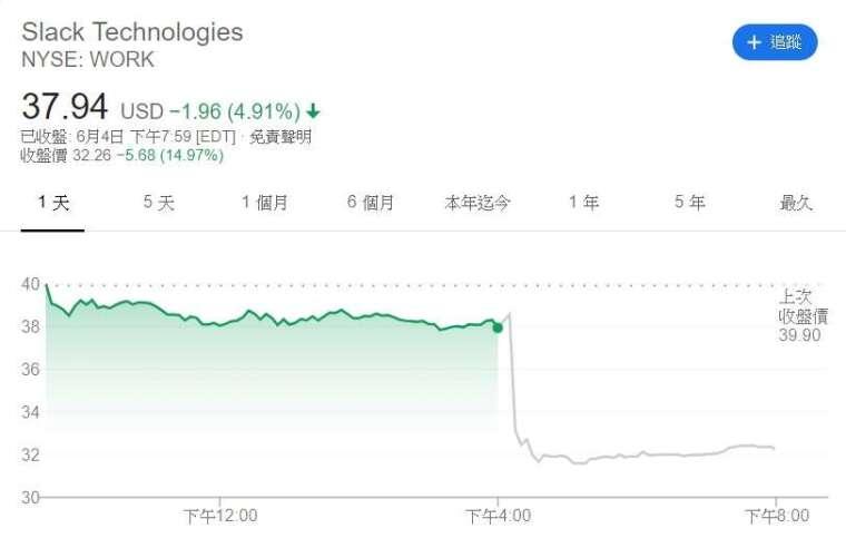 Slack 股價走勢。(來源: Google)