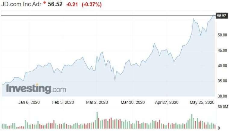 資料來源: investing.com, 京東股價日線走勢