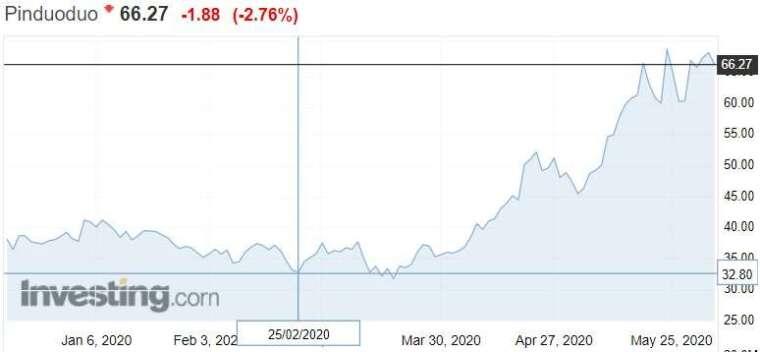 資料來源: investing.com, 拼多多股價日線走勢