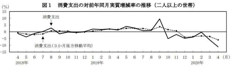 日本 2 人以上家庭實質消費支出走勢圖 (圖片來源:日本總務省)