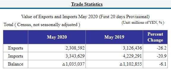 日本 5 月中上旬貿易統計 (圖片來源:日本財務省)