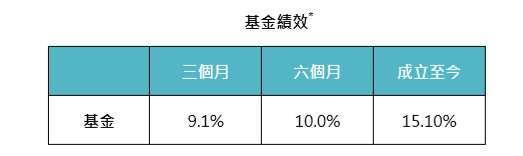 資料來源:MorningStar,「鉅亨買基金」整理,績效以美元計算,* 基金是路博邁 5G 股票基金 T 累積 (美元) 級別,基金成立日期為 2019/6/27,上表資料截止 2020/5/31。此資料僅為歷史數據模擬回測,不為未來投資獲利之保證,在不同指數走勢、比重與期間下,可能得到不同數據結果。