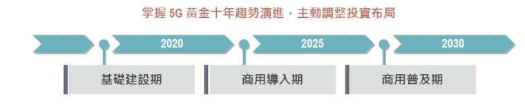 資料來源:路博邁,「鉅亨買基金」整理,資料日期 2020/5/31。