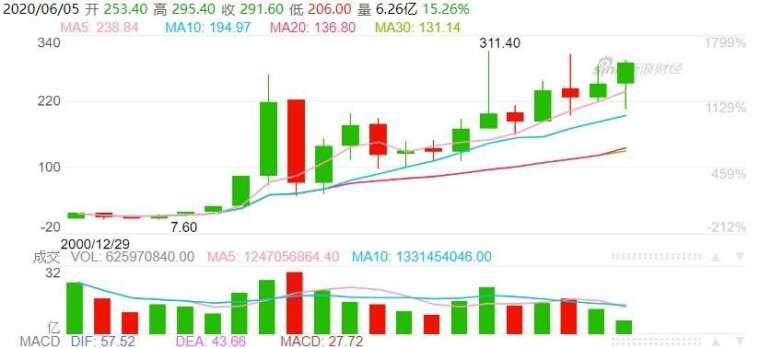 (資料來源: 新浪財經, 港交所股價年線走勢) 股價已逼近歷史新高