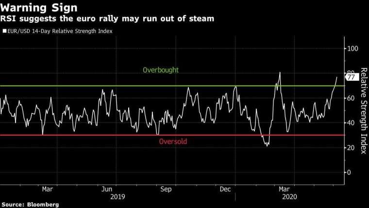 歐元兌美元匯價 14 天相對強弱指標 圖片:Bloomberg