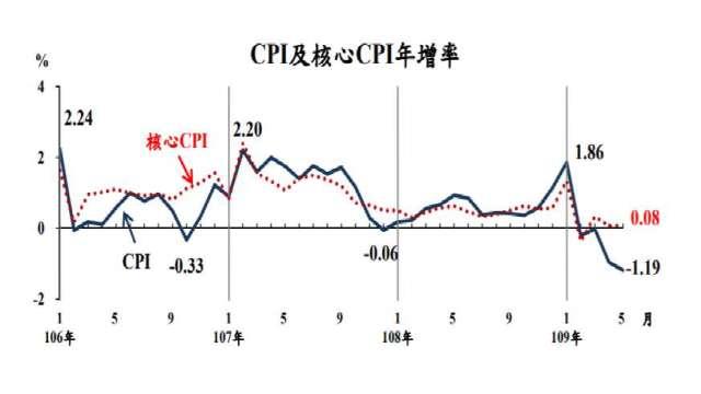 5月我國CPI年減1.19%。(圖:主計總處提供)