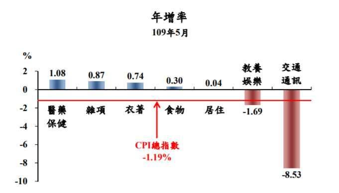 圖表:主計總處提供。