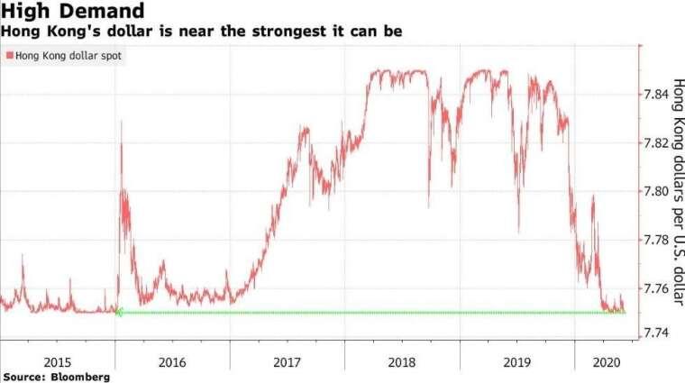 港幣匯價走勢圖 (圖:Bloomberg)
