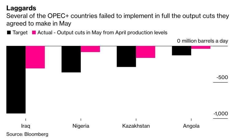 伊拉克、奈及利亞、哈薩克及安哥拉 5 月皆未能達到 OPEC+ 減產協議要求的配額 (圖:Bloomberg)