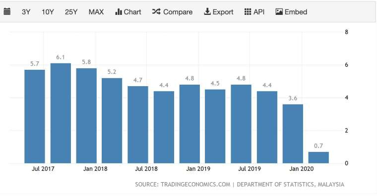 馬來西亞 GDP 年增率 (圖:TradingEconomics)