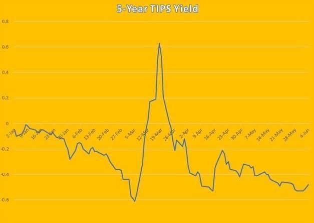 5 年期 TIPS 殖利率走勢 (圖:Seeking Alpha)