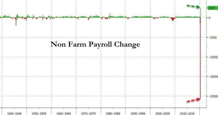 美國非農就業人數變化 (圖:Zero Hedge)
