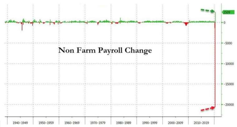 5 月非農新增就業大幅回彈 (圖:Zerohedge)