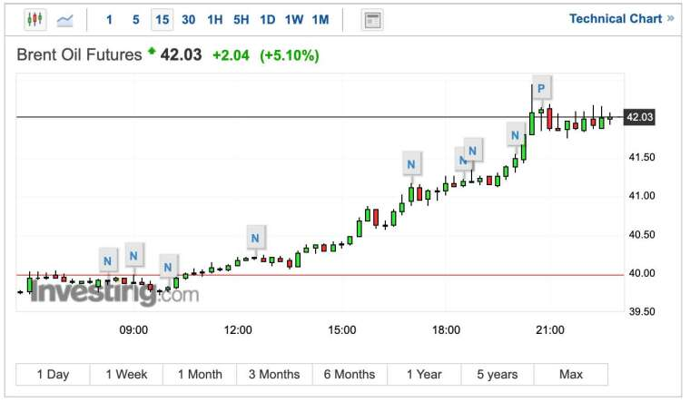 布蘭特原油期貨 15 分鐘 K 線圖 (圖:Investing.com)