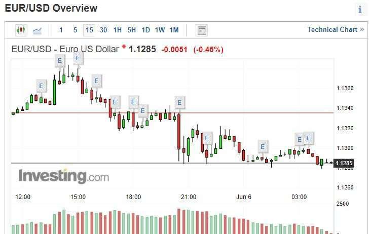 歐元兌美元 15 分線圖。(來源: investing.com)