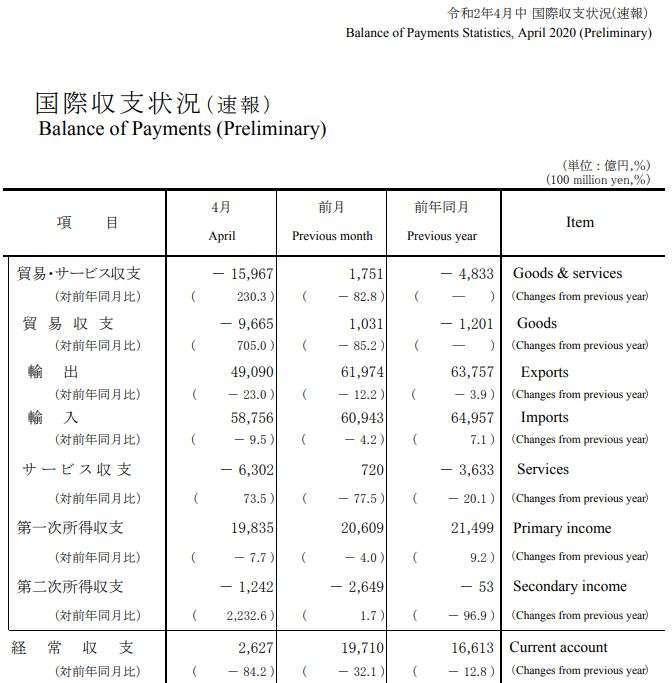 日本 2020 年 4 月國際收支 (圖片來源:日本財務省)