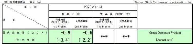 日本 2020 年首季 GDP (圖片來源:日本內閣府)