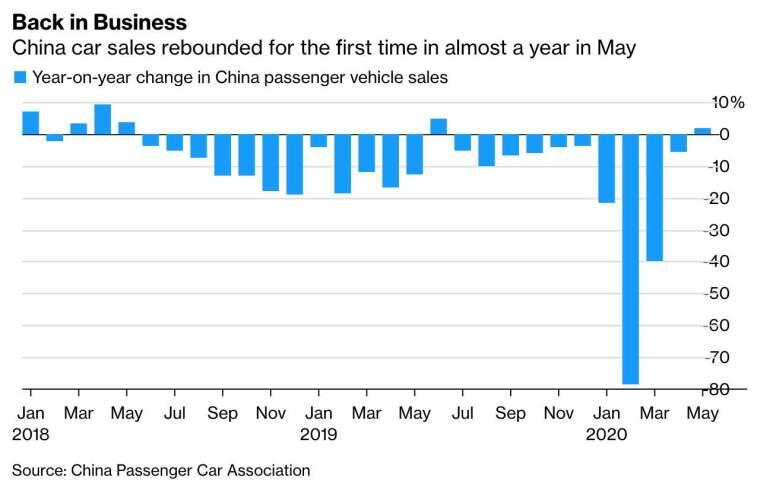 2020 年 5 月,中國乘用車銷售量睽違近一年出現增長 (圖:Bloomberg)