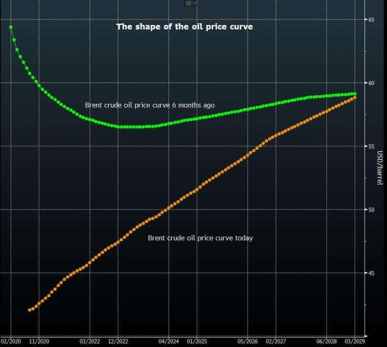 綠:布蘭特原油 6 個月前的原油遠期曲線 橘:布蘭特原油目前的原油遠期曲線 圖片:Bloomberg