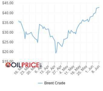 布蘭特原油 3 個月期遠期價格曲線 圖片:OilPrice
