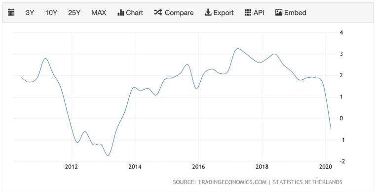 近 10 年荷蘭 GDP 年增率走勢 (圖:TradingEconomics)