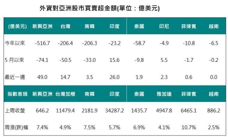 資料來源:Bloomberg,2020/06/06,中國信託投信整理。