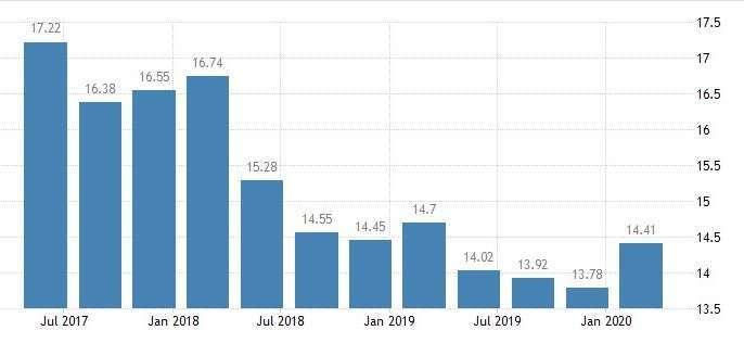 西班牙失業率 (圖:Trading Economics)