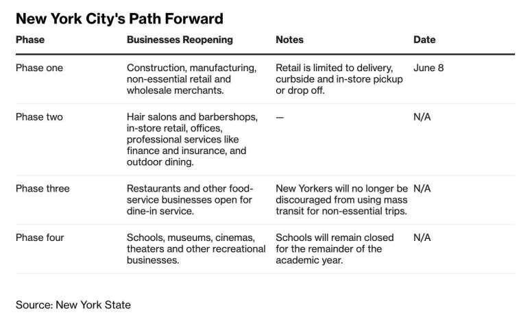 紐約市採四階段重啟經濟 (圖:Bloomberg)