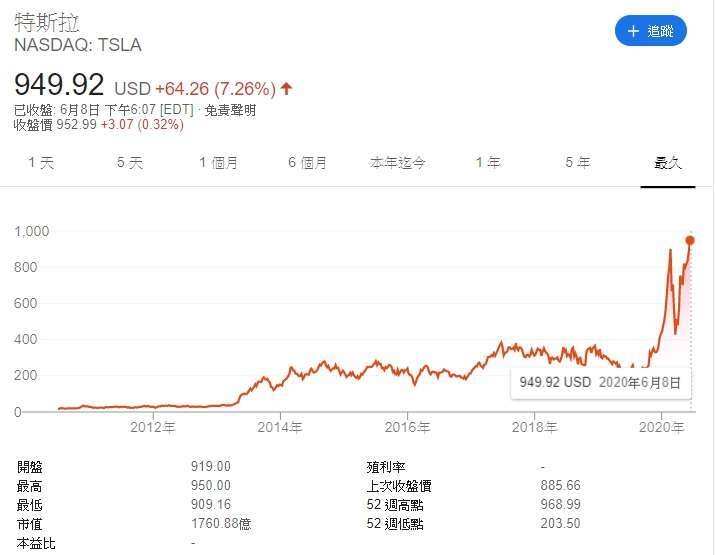 特斯拉股價走勢圖