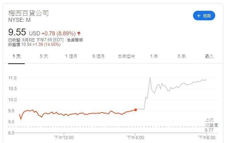 梅西百貨股價 (圖片: GOOGLE)