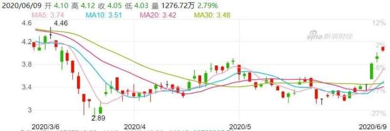 資料來源:新浪財經,南航股價日線走勢