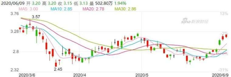 資料來源:新浪財經,東航股價日線走勢
