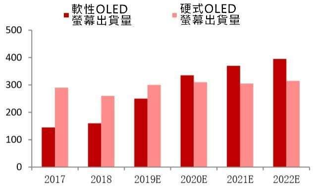 資料來源: 中國產業信息