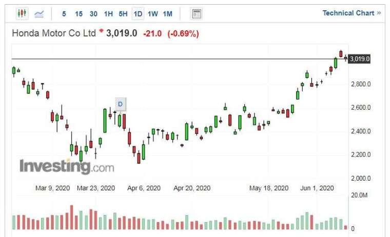 本田股價走勢日線圖 (圖片:Investing.com)
