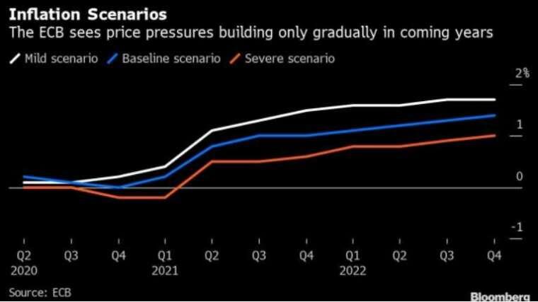 歐洲央行對未來通膨預估 (圖: ECB,Bloomberg)