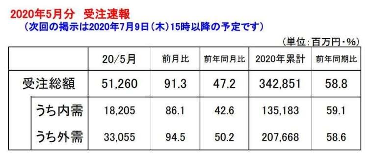 日本 2020 年 5 月工具機訂單初值 (圖片來源:JMTBA)