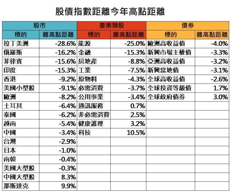 資料來源:Bloomberg,「鉅亨買基金」整理,資料截至 2020/6/8。此資料僅為歷史數據模擬回測,不為未來投資獲利之保證,在不同指數走勢、比重與期間下,可能得到不同數據結果。指數採 MSCI 拉丁美洲、RTS 俄羅斯、菲律賓綜合股價指數、SENSEX 印度、香港恆生、羅素 2000、歐盟 STOXX50、伊斯坦堡全國 30、SET 泰國、越南、台灣證交所、中國上海證交所、Nikkei225 日股、KOSPI 南韓、標普 500、滬深 300 等指數,產業類股皆為 MSCI 全球各產業指數,債券指數為美銀美林各債券指數。