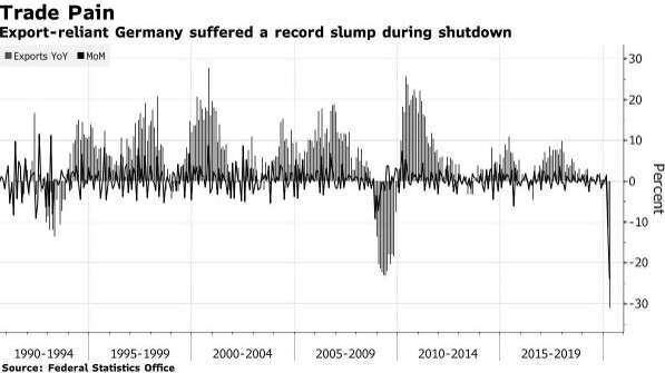 德國出口年率、出口月率 (圖:Blooomberg)