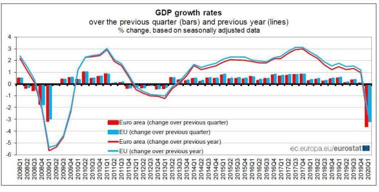 歐元區 GDP(圖片:actionforex)