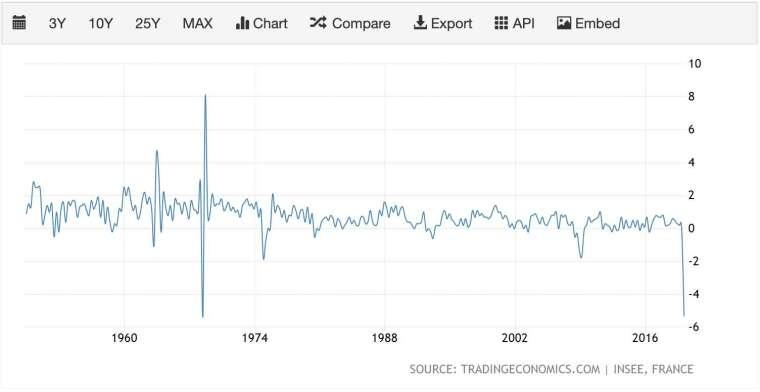 2020 年第一季,法國 GDP 創下二戰以來最大跌幅 (圖:TradingEconomics)