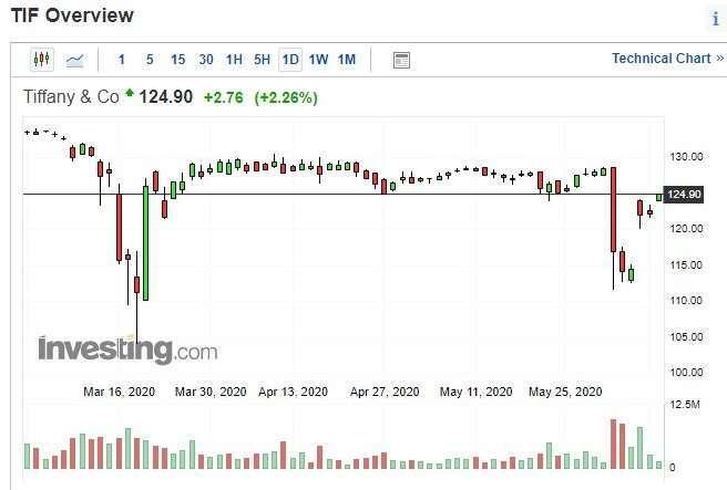Tiffany 股價日 k 線圖