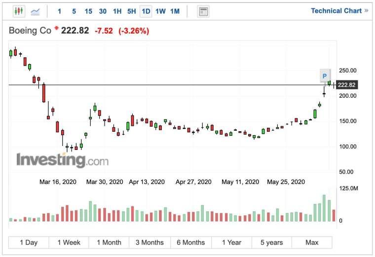 波音股價日 K 線圖 (圖:Investing.com)