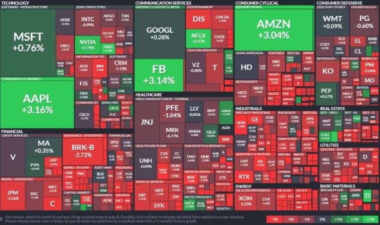 標普板塊表現,多數類股下跌,不過科技股表現亮麗,。(圖: Finviz)